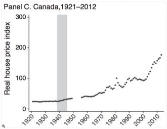 House prices in Canada