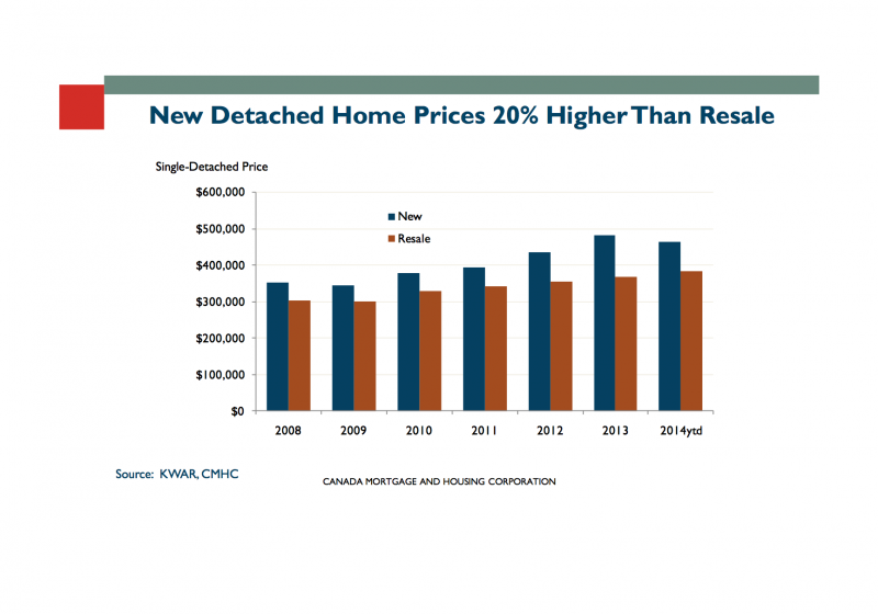 In Kitchener Waterloo new detached home prices are 20% higher than resale